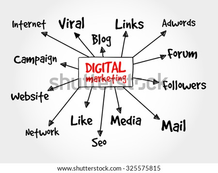 Digital Marketing mind map flowchart concept for presentations and reports - stock vector