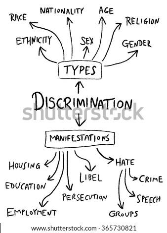 Discrimination mind map - gender, sex, age and race equality flowchart.