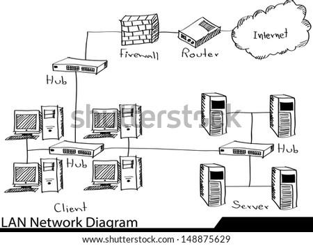 Doodle LAN Network Diagram Vector Illustrator Sketched, EPS 10. - stock vector