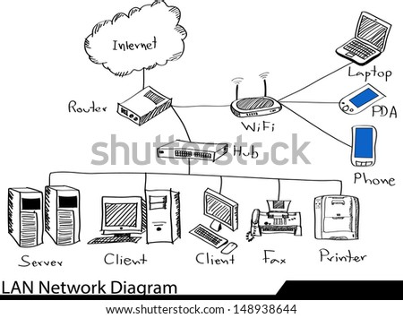 Doodle lan network diagram vector illustrator stock vector 148938644 doodle lan network diagram vector illustrator sketched eps 10 ccuart Image collections