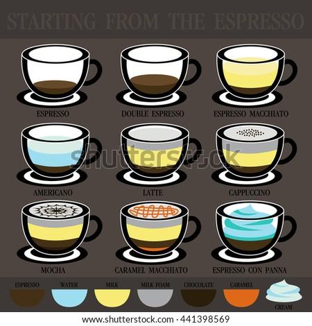 Each type of coffee. Starting from Espresso. The mixture of hot coffee. Americano. Latte. Cappuccino. Espresso Macchiato. Mocha. Caramel Macchiato. Espresso Con Panna. Hot drinks.  - stock vector