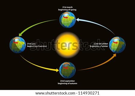 Earth revolution - stock vector