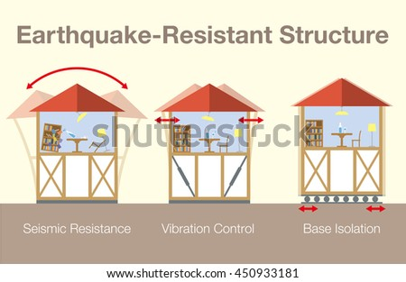 earthquake vibration control in building frame The vibration control techniques can be divided in worldwide in many buildings for earthquake protection a frame-type rc buildings.