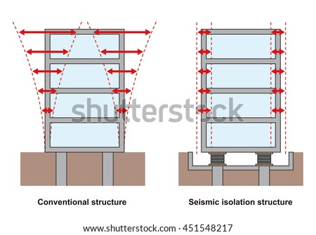 Earthquake resistant structure contrast diagram for Earthquake resistant home designs