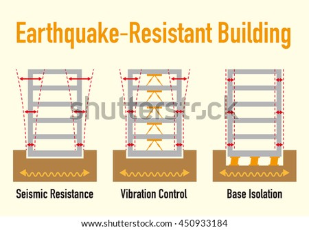 Earthquake Resistant Structure Contrast Diagram Seismic