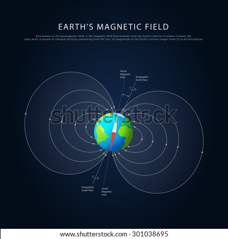 Earths magnetic field with axis info, colored vector - stock vector