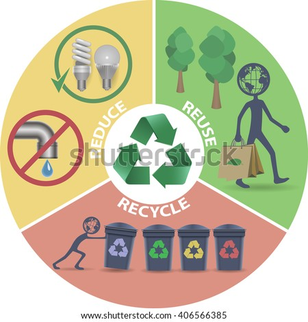 Eco, Recycle, Reduce, Reuse - stock vector