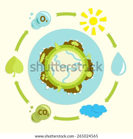 ecological design - rotation water, conversion CO2 in O2,    globe with trees, atmosphere, clouds and sun, simple applique in retro style, vector illustration - stock vector