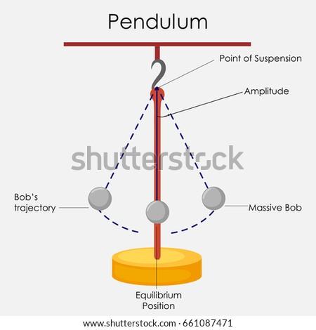 Pendulum (mathematics)