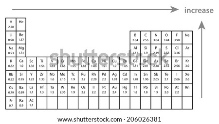 Electronegativity periodic table elements stock vector hd royalty electronegativity with periodic table of elements urtaz Gallery