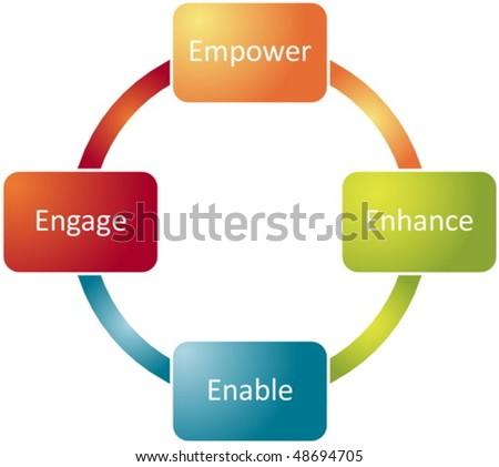 Employee empowerment improvement business strategy concept diagram vector - stock vector