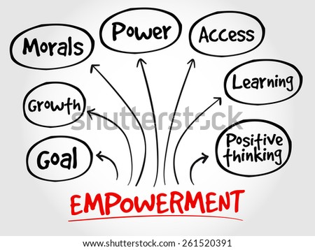 Empowerment qualities mind map, business concept - stock vector