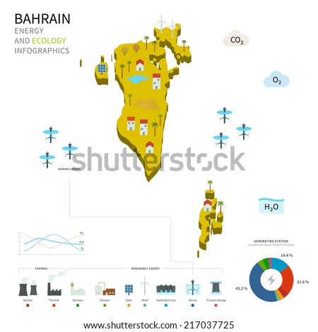 Energy industry and ecology of Bahrain vector map with power stations infographic. - stock vector