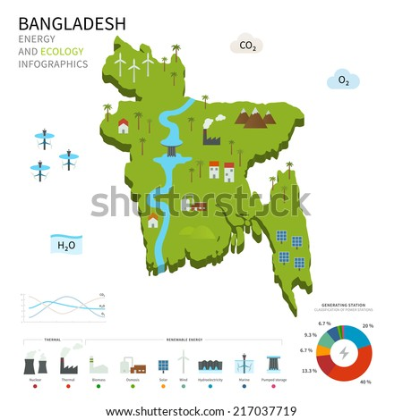 Energy industry and ecology of Bangladesh vector map with power stations infographic. - stock vector
