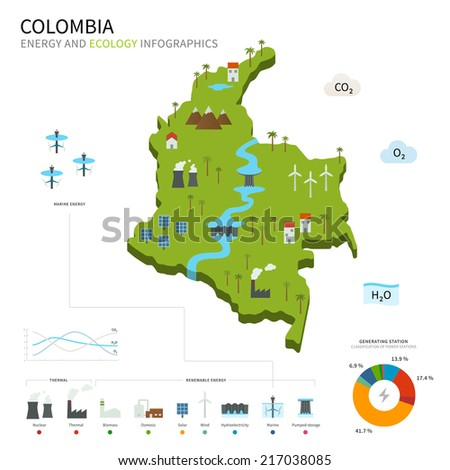 Energy industry and ecology of Colombia vector map with power stations infographic. - stock vector