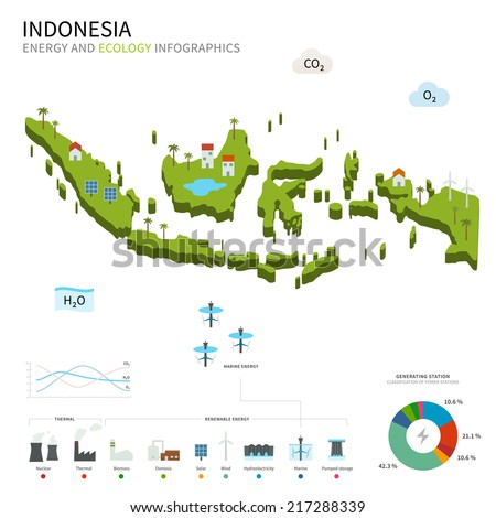Energy industry and ecology of Indonesia vector map with power stations infographic. - stock vector