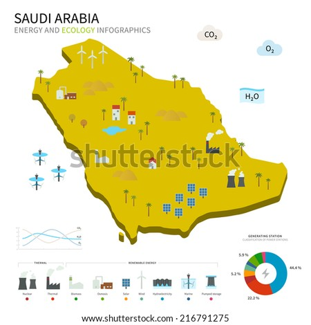 Energy industry and ecology of Saudi Arabia vector map with power stations infographic. - stock vector