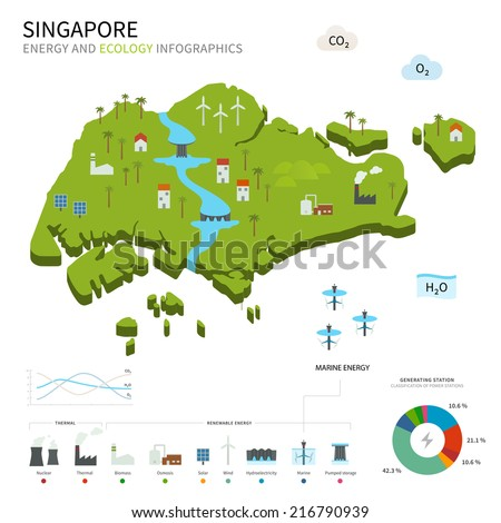 Energy industry and ecology of Singapore vector map with power stations infographic. - stock vector