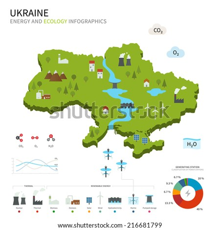Energy industry and ecology of Ukraine vector map with power stations infographic. - stock vector