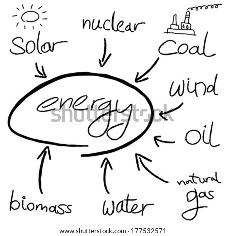 Energy mind map - doodle graph with types of energy generation. - stock vector