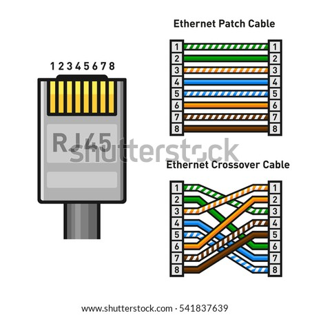 rj45 stock images, royalty free images & vectors shutterstock Rj45 Crossover Cable Diagram ethernet connector pinout color code straight and crossover rj45 connect vector rj45 crossover cable diagram