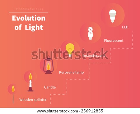 Evolution of light. Infographic illustration from candle to led technologies. Text outlined - stock vector