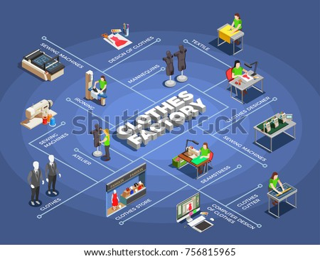 Garment factory stock images royalty free images How to design clothes for manufacturing