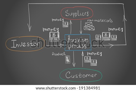 Flow chart of Interrelations of the Business process black and white hand drawn vector illustration