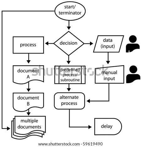 flowchart symbols with labels and flow arrows for computer and process management - Flowchart Input Output Symbol