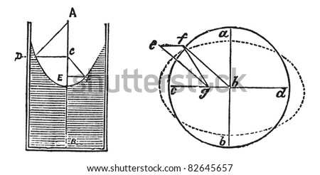 Fluid dynamic bearings or hydrostatic bearings, diagram, vintage engraving. Two different diagrams of Fluid dynamic bearings isolated on a white background.  Trousset encyclopedia (1886 - 1891). - stock vector