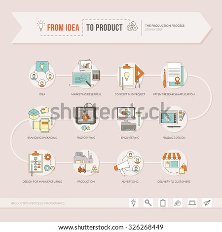 From idea to product, the creative process from project to design and production step by step, vector thin line objects - stock vector