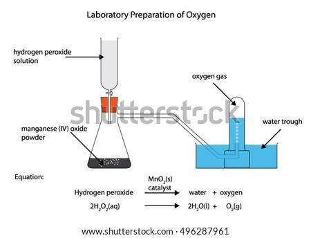 O2 Gas Diagram Wiring Diagram For Light Switch