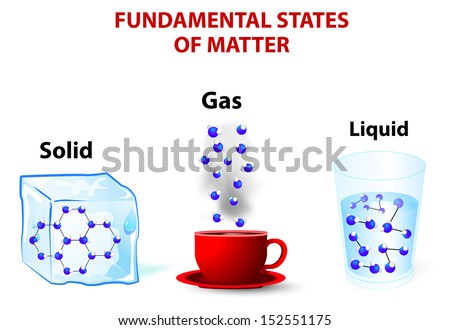 fundamental states of matter. molecules liquid have enough energy to move relative to each other. gas the effect of intermolecular forces is small. solid the molecules are packed closely together. - stock vector