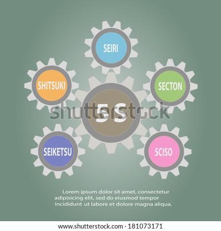 Gear of 5S Kaizen circle Japanese words Seiri, Seiso, Seiton, Seiketsu, Shitsuke.Vector illustration - stock vector