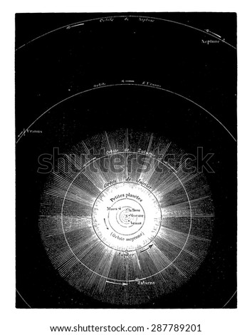 General map of the solar system, trace the scale of 1 mm to 10 million miles, vintage engraved illustration. Earth before man 1886. - stock vector
