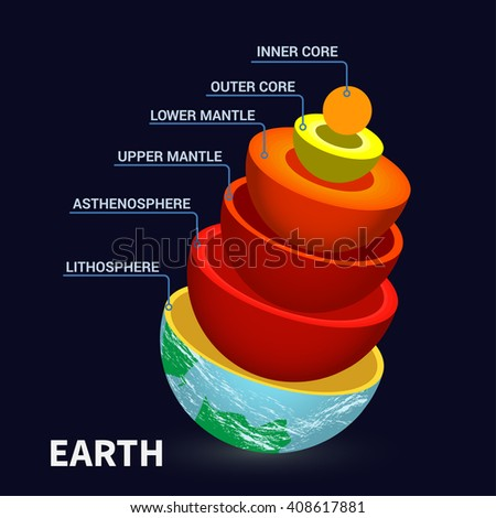 an analysis of the internal structure of the earth Earth structure view video clip 3 when the answer the following questionsyu may review the video clip more than once to help in your quiz.