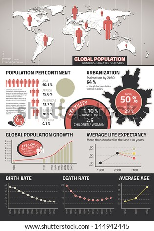 Global population infographics with statistics and graphs - stock vector