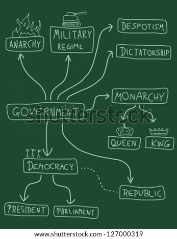 Government mind map - political doodle graph with various political systems (democracy, monarchy, dictatorship, military regime). - stock vector