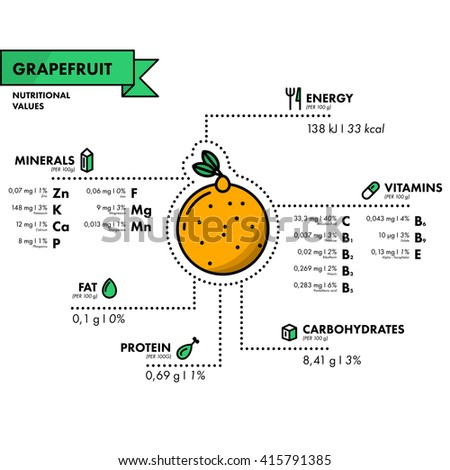 Grapefruit - nutritional information. Healthy diet. Simple flat infographics with data on the quantities of vitamins, minerals, energy and more.