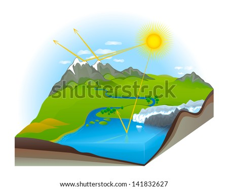Greenhouse Effect of Earth Nature Landscape Earth Cross Section