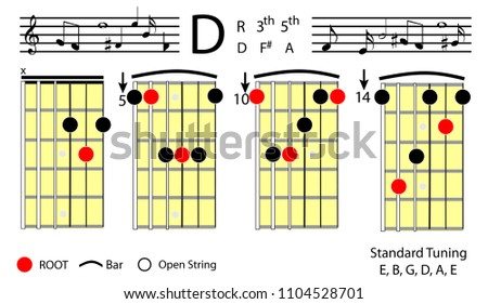 Guitar Chords D Major Basic Chord Stock Vector HD (Royalty Free ...