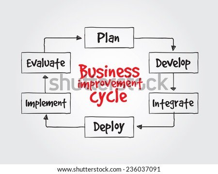 Hand drawn Business improvement cycle process, business vector concept for presentations and reports - stock vector