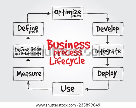 Hand drawn Business Process Lifecycle vector concept for presentations and reports - stock vector