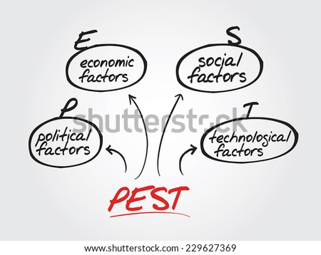Hand drawn PEST Analysis flow chart, diagram shapes - stock vector