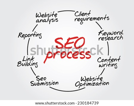 Hand drawn SEO process information, flow chart - stock vector