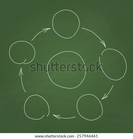 Hand drawn sketch of infographic in the form of circle process diagram. Vector schema with circles and arrows on green school blackboard. - stock vector