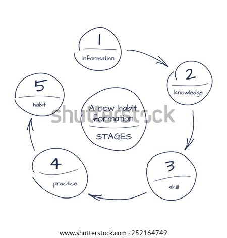 Hand drawn sketch of process step by step diagram of new habit foundation. Vector schema with circles and arrows. - stock vector
