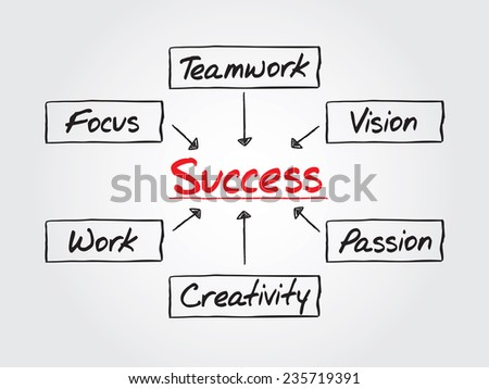 Hand drawn Success flow chart, vector business concept
