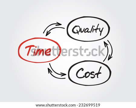 Hand drawn Time Cost Quality Balance process vector concept for presentation - stock vector