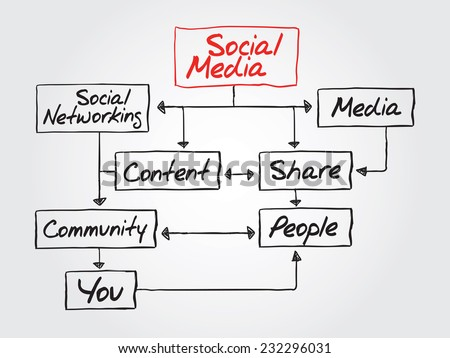 Hand writing SOCIAL MEDIA flow chart vector concept, diagram presentation